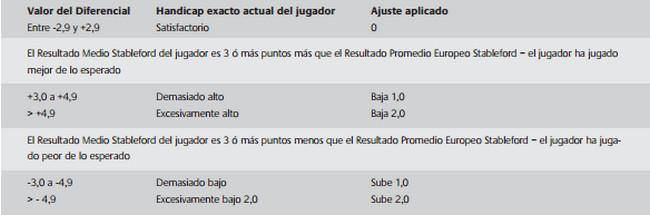 tabla diferencia sistema automatico revision hcp