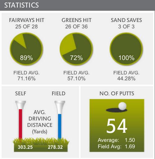 Estadísticas Martin Kaymer - US Open Golf 2014