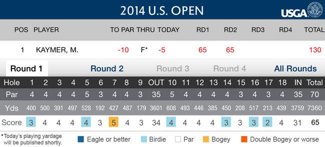 Martin Kaymer US Open - Golf - 2014.- Jueves