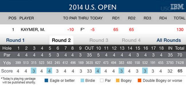 Martin Kaymer US Open - Golf - 2014.- Viernes
