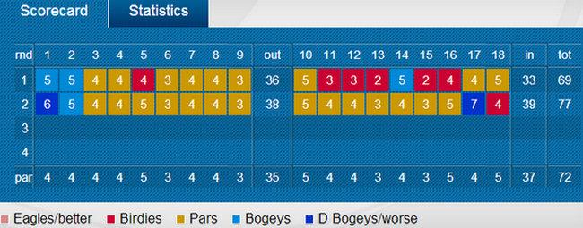 Tiger Woods - Segunda jornada Open Championship - Golf - 2014