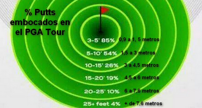 putts embocados PGA TOur
