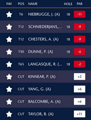 Clasificación amateurs Open 2015 golf